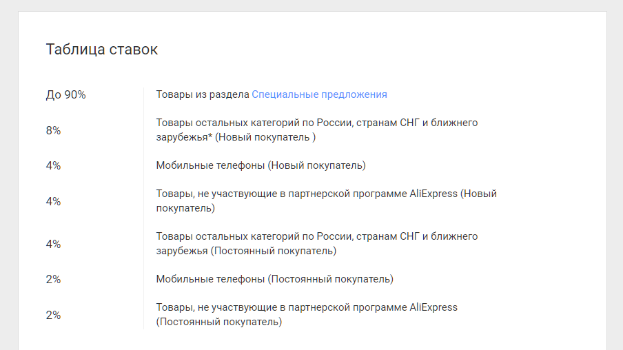 Условия покупок в Aliexpress с ePN
