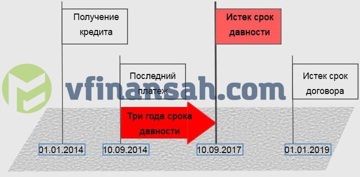 онлайн заявка мтс банк карта