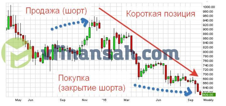 Шорт на бирже