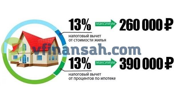 Как вернуть 13 процентов (подоходный налог) от покупки квартиры?