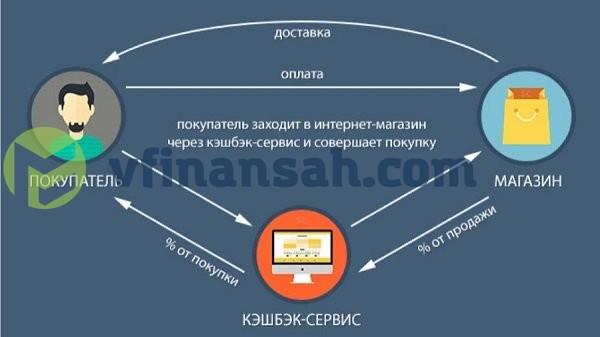 схема работы кэшбэк-сервиса