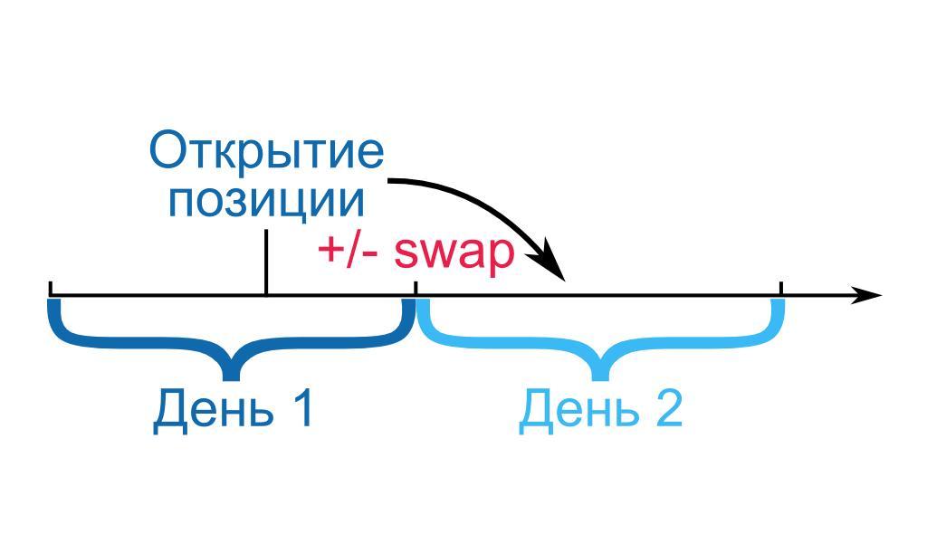 Что такое своп (swap) на бирже?