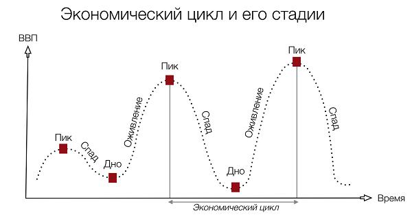 Что такое экономический цикл простыми словами?